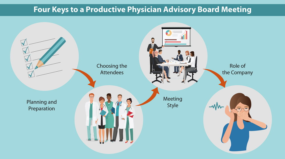Four Keys to a Productive Advisory Board Meeting