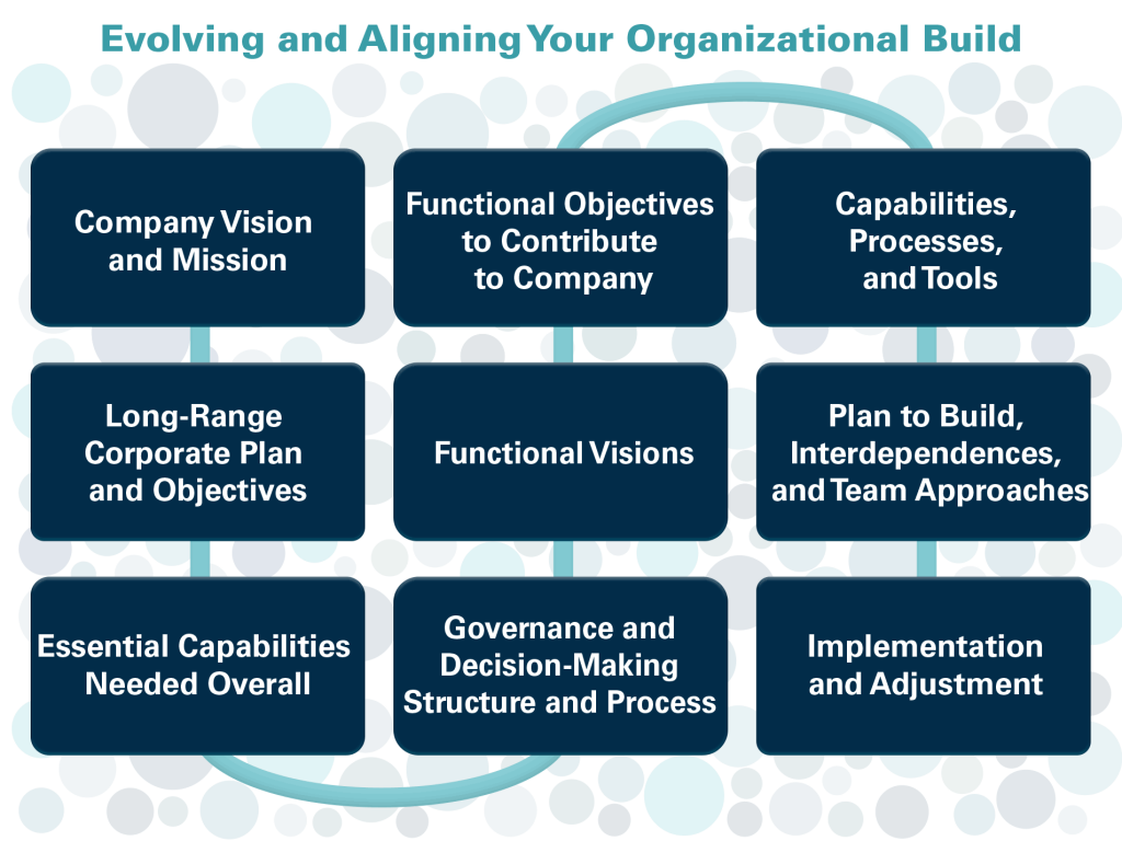 Evolving and Aligning Your Organizational Build